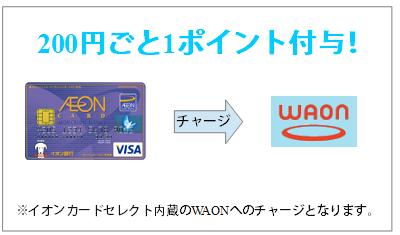 ワオンチャージで200円ごと1ポイント付与
