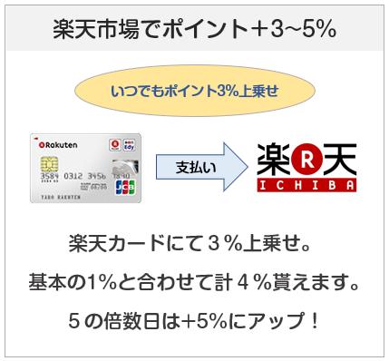楽天カードは楽天市場でポイント+3~5%