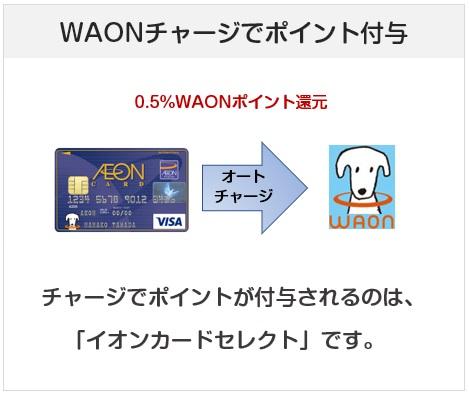 イオンカードセレクトはWAONチャージで0.55ポイント還元となるクレジットカード