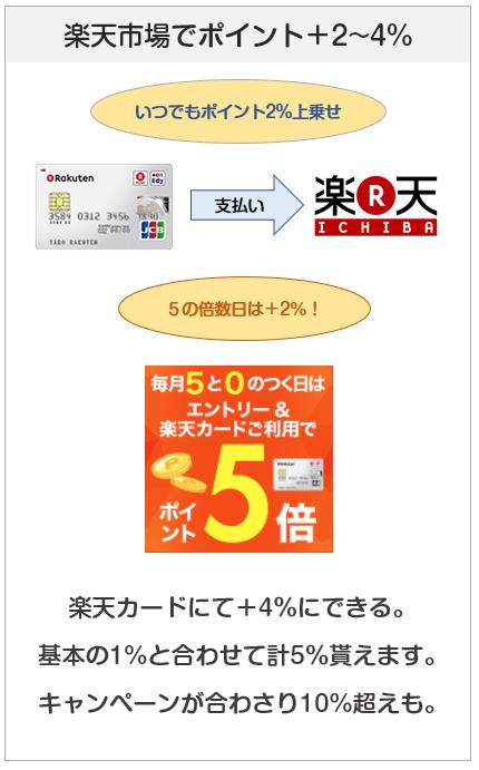 楽天カードは楽天市場で+2%~4%ポイントアップ