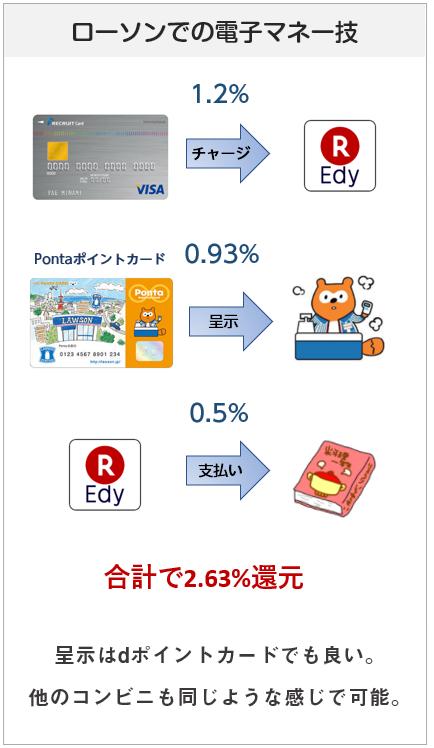 リクルートカードの電子マネー技