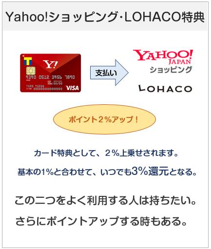 Yahoo! JAPANカードはヤフーショッピングでお得