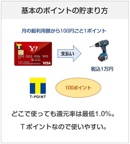 Yahoo! JAPANカードのポイント付与について