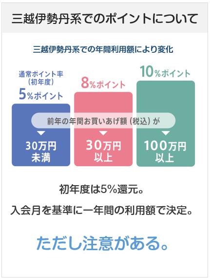 エムアイカードプラスの三越伊勢丹系でのポイント付与について(5%~10%還元の説明図)